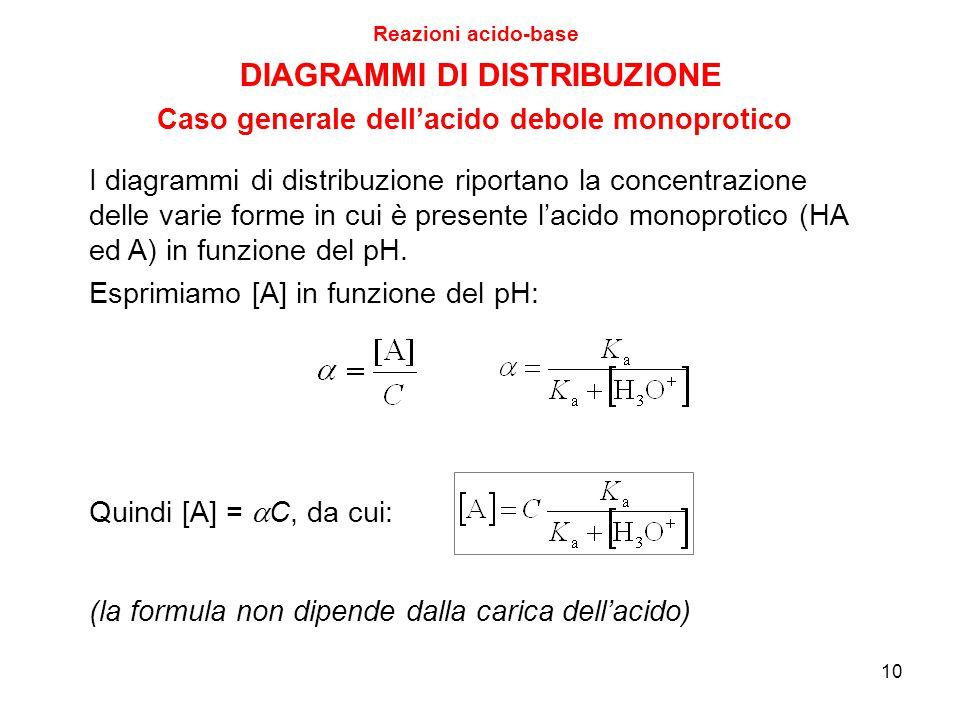 10 Reazioni acido-base I diagrammi di distribuzione riportano la concentrazione delle varie forme in cui è presente l'acido monoprotico (HA ed A) in f
