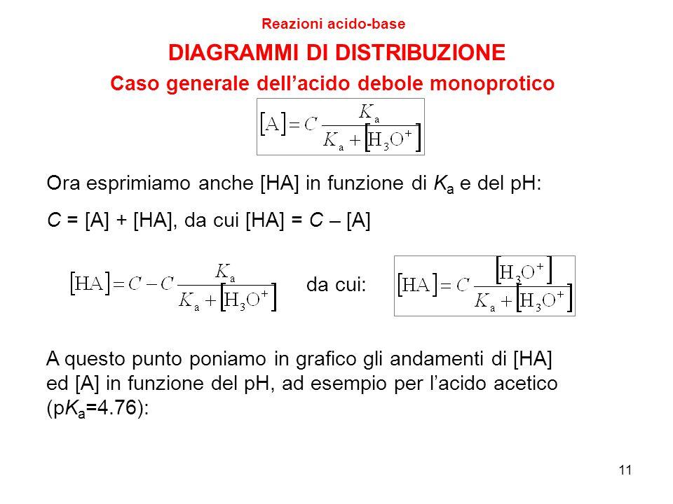 11 Reazioni acido-base Caso generale dell'acido debole monoprotico DIAGRAMMI DI DISTRIBUZIONE C = [A] + [HA], da cui [HA] = C – [A] Ora esprimiamo anc