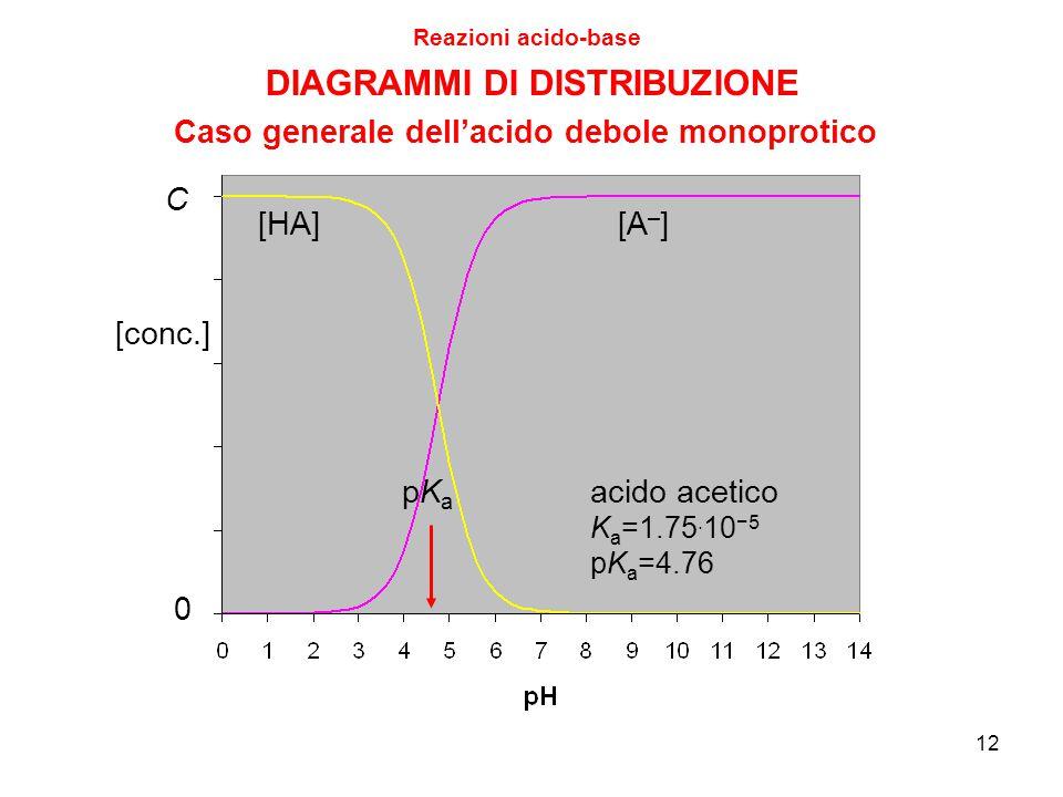 12 Reazioni acido-base Caso generale dell'acido debole monoprotico [HA][A – ] acido acetico K a =1.75. 10 −5 pK a =4.76 pKapKa DIAGRAMMI DI DISTRIBUZI