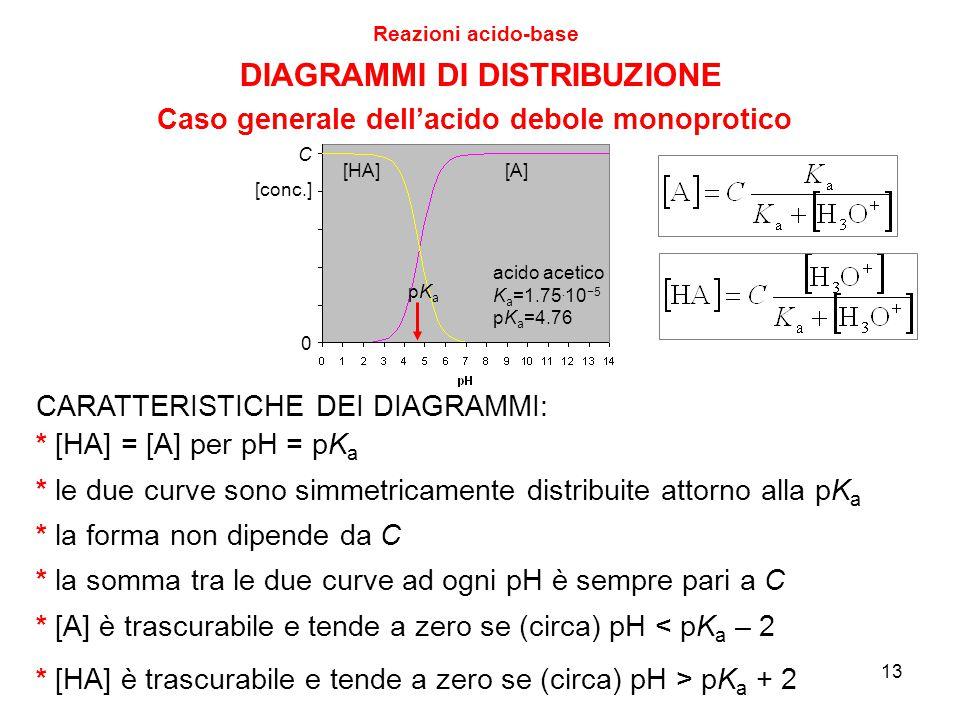 13 Reazioni acido-base CARATTERISTICHE DEI DIAGRAMMI: [HA][A] acido acetico K a =1.75. 10 −5 pK a =4.76 pKapKa * la forma non dipende da C * la somma