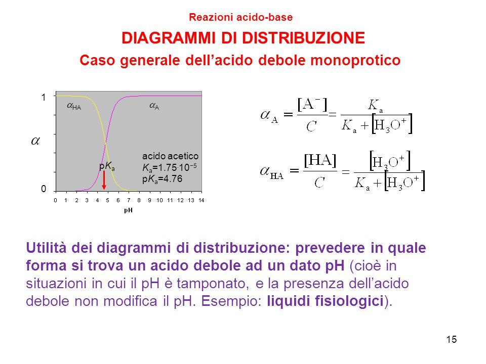 15 Reazioni acido-base DIAGRAMMI DI DISTRIBUZIONE Caso generale dell'acido debole monoprotico Utilità dei diagrammi di distribuzione: prevedere in qua