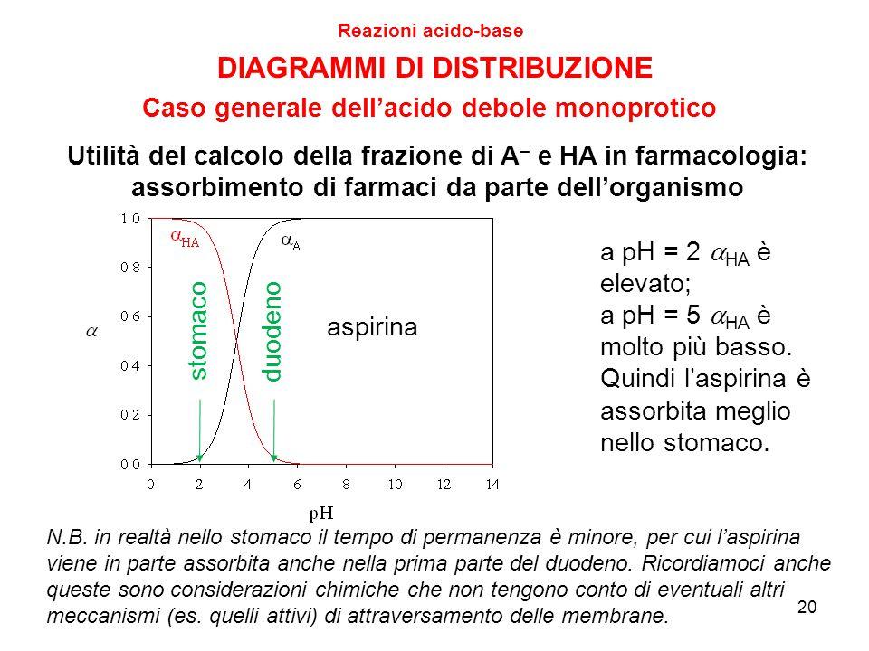 20 Reazioni acido-base DIAGRAMMI DI DISTRIBUZIONE Caso generale dell'acido debole monoprotico a pH = 2  HA è elevato; a pH = 5  HA è molto più basso