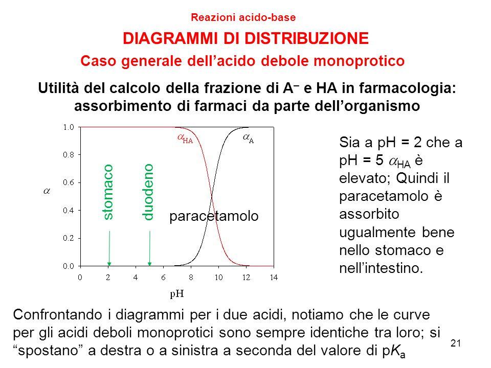 21 Reazioni acido-base DIAGRAMMI DI DISTRIBUZIONE Caso generale dell'acido debole monoprotico Sia a pH = 2 che a pH = 5  HA è elevato; Quindi il para