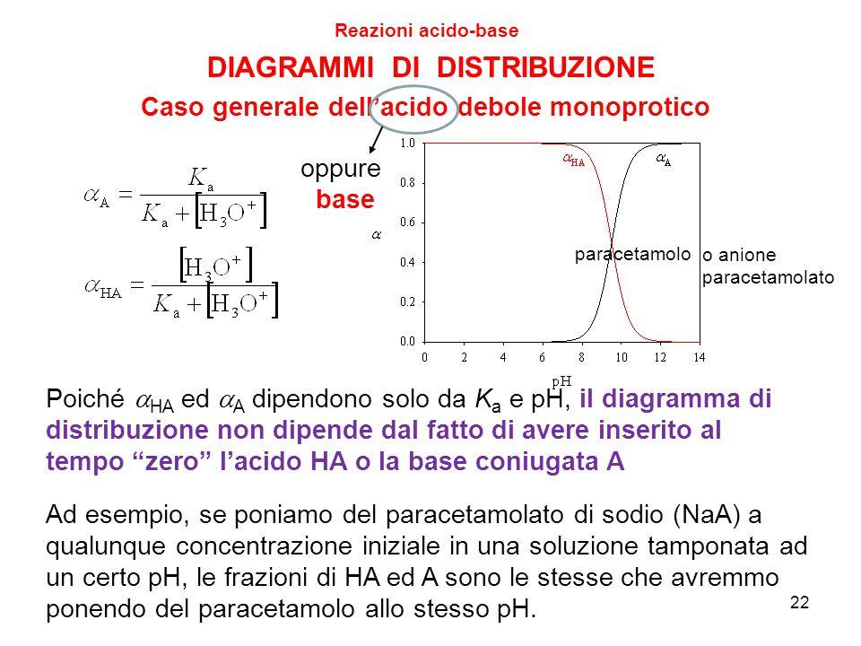 22 DIAGRAMMI DI DISTRIBUZIONE Reazioni acido-base Caso generale dell'acido debole monoprotico Poiché  HA ed  A dipendono solo da K a e pH, il diagra
