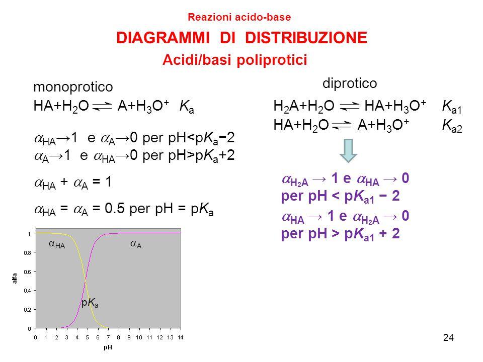 24 DIAGRAMMI DI DISTRIBUZIONE Reazioni acido-base Acidi/basi poliprotici diprotico monoprotico  HA →1 e  A →0 per pH<pK a −2  A →1 e  HA →0 per pH