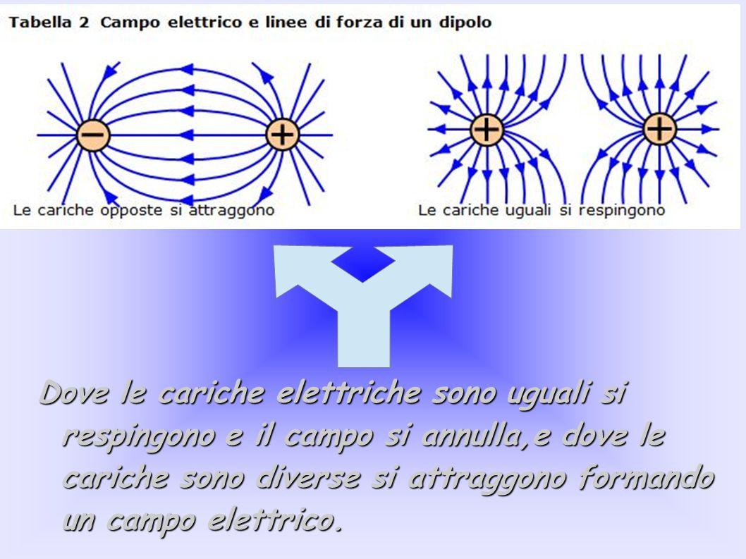 Dove le cariche elettriche sono uguali si respingono e il campo si annulla,e dove le cariche sono diverse si attraggono formando un campo elettrico.