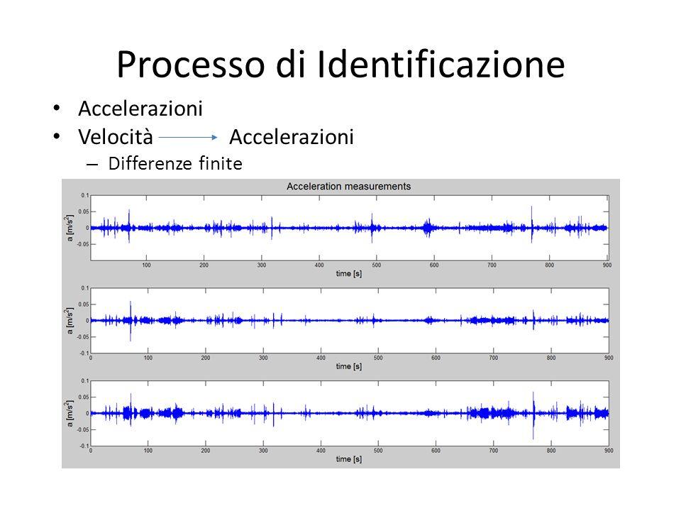 Processo di Identificazione Accelerazioni Velocità Accelerazioni – Differenze finite
