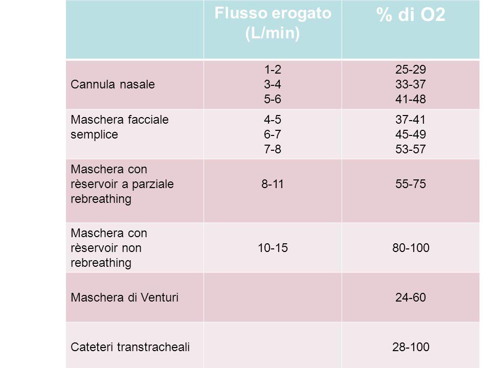 Flusso erogato (L/min) % di O2 Cannula nasale 1-2 3-4 5-6 25-29 33-37 41-48 Maschera facciale semplice 4-5 6-7 7-8 37-41 45-49 53-57 Maschera con rèse