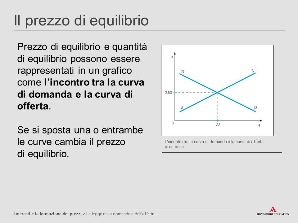 Il prezzo di equilibrio I mercati e la formazione dei prezzi > La legge della domanda e dell'offerta Prezzo di equilibrio e quantità di equilibrio possono essere rappresentati in un grafico come l'incontro tra la curva di domanda e la curva di offerta.