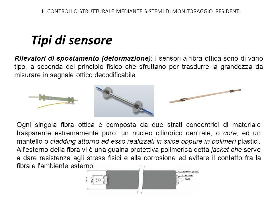 Tipi di sensore Rilevatori di spostamento (deformazione): I sensori a fibra ottica sono di vario tipo, a seconda del principio fisico che sfruttano pe