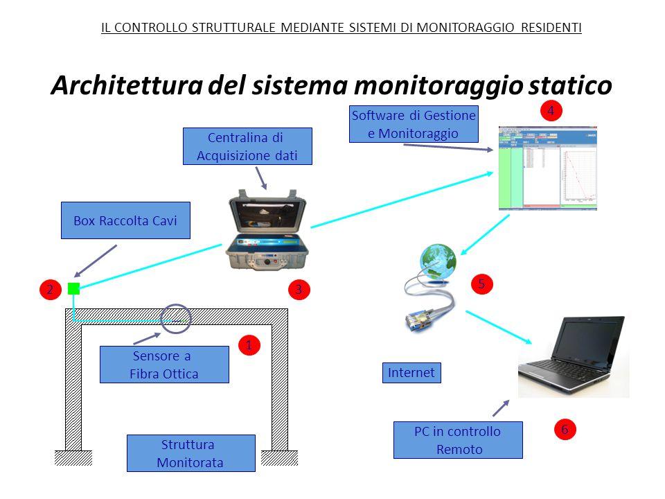 Box Raccolta Cavi Struttura Monitorata Sensore a Fibra Ottica Software di Gestione e Monitoraggio Internet PC in controllo Remoto 1 23 4 5 6 Centralin