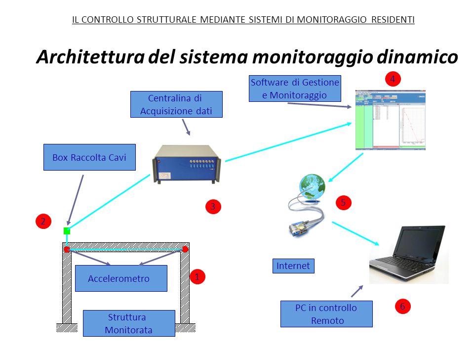 Box Raccolta Cavi Struttura Monitorata Accelerometro Software di Gestione e Monitoraggio Internet PC in controllo Remoto 1 2 3 4 5 6 Centralina di Acq
