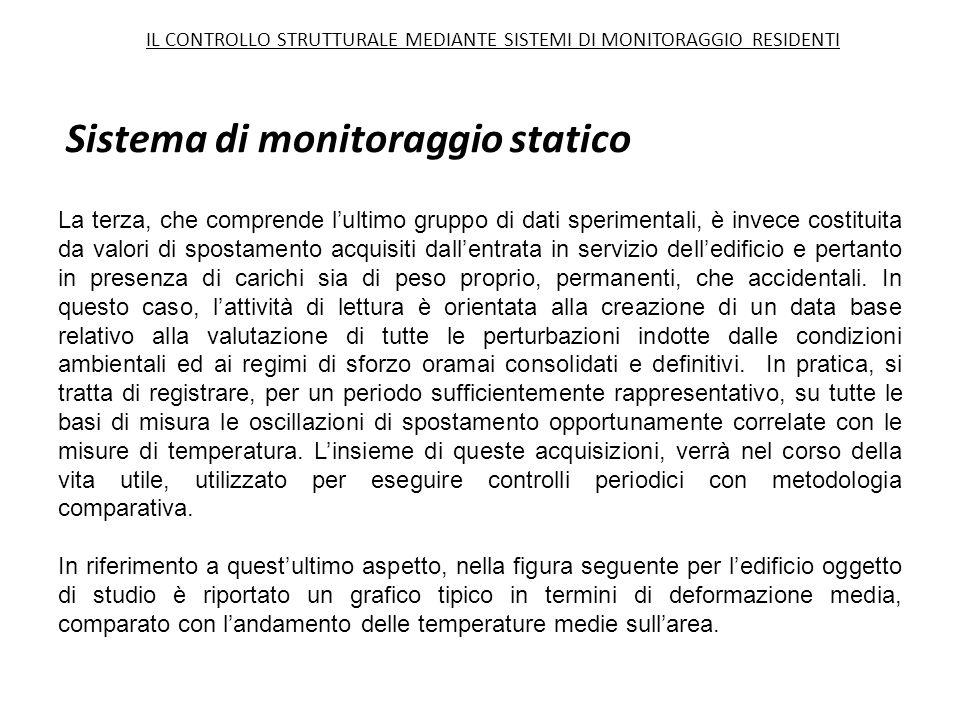 Sistema di monitoraggio statico La terza, che comprende l'ultimo gruppo di dati sperimentali, è invece costituita da valori di spostamento acquisiti d