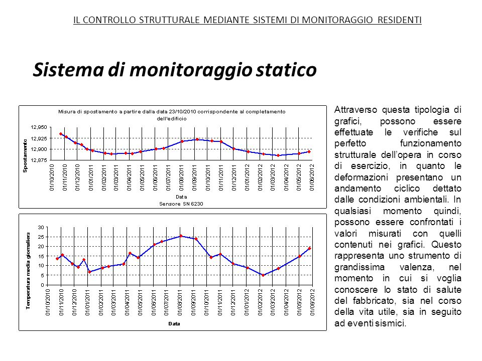 Sistema di monitoraggio statico Attraverso questa tipologia di grafici, possono essere effettuate le verifiche sul perfetto funzionamento strutturale