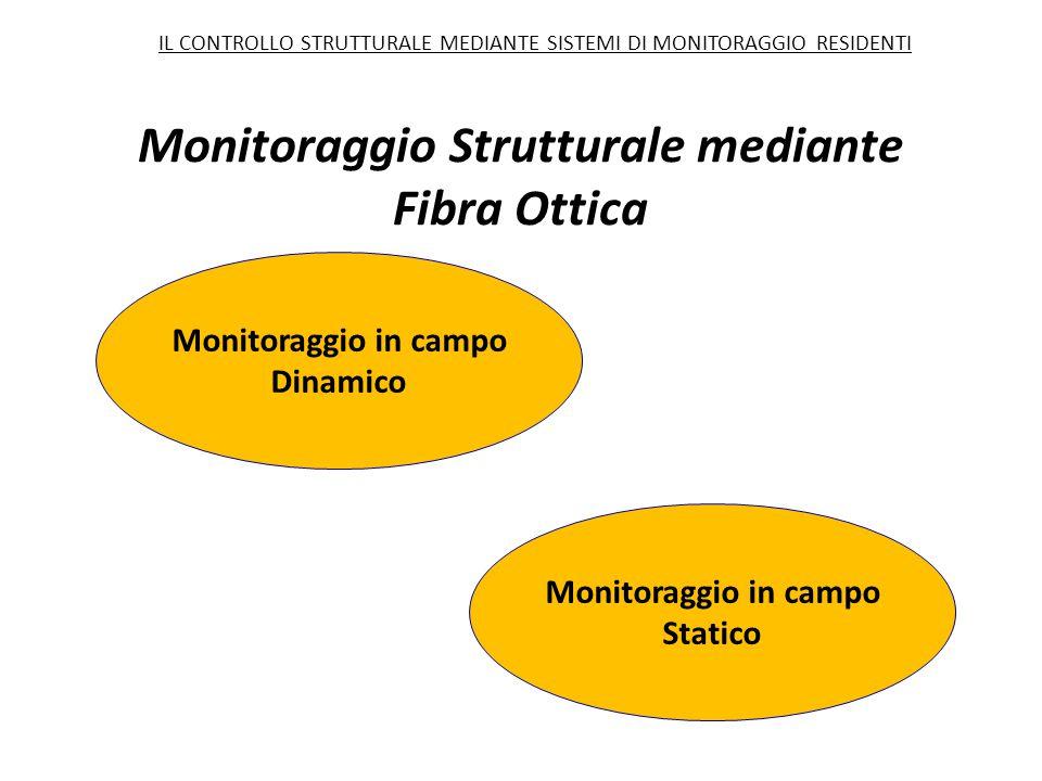 Monitoraggio in campo Dinamico Monitoraggio in campo Statico Monitoraggio Strutturale mediante Fibra Ottica IL CONTROLLO STRUTTURALE MEDIANTE SISTEMI
