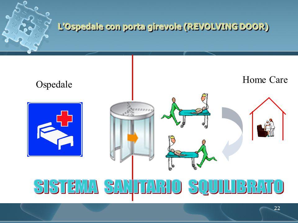 22 L'Ospedale con porta girevole (REVOLVING DOOR) Ospedale Home Care