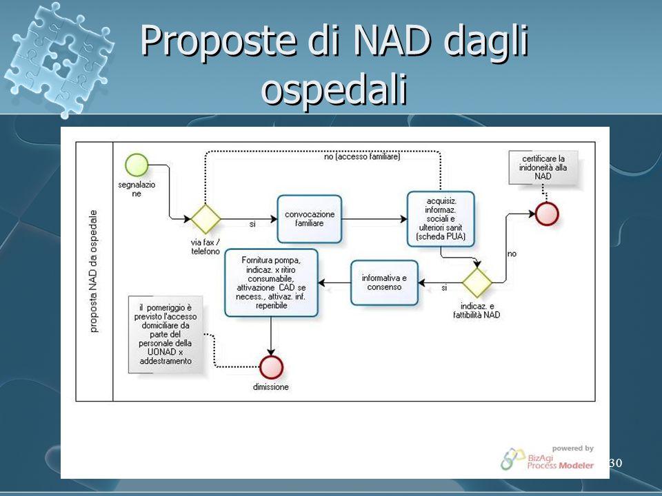 30 Proposte di NAD dagli ospedali