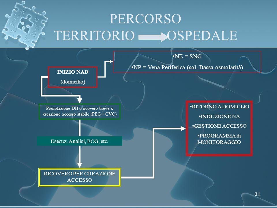 31 PERCORSO TERRITORIO OSPEDALE INIZIO NAD (domicilio) NE = SNG NP = Vena Periferica (sol.