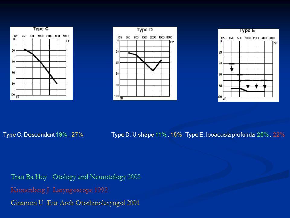 Type E: Ipoacusia profonda 25%, 22%Type D: U shape 11%, 15%Type C: Descendent 19%, 27% Tran Ba Huy Otology and Neurotology 2005 Kronenberg J Laryngosc
