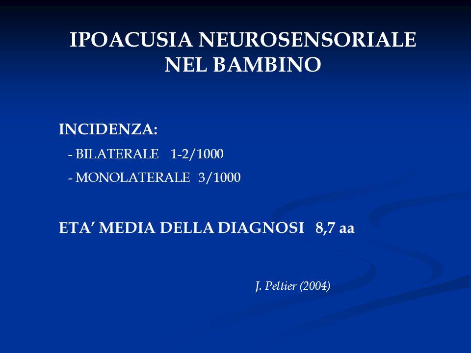 IPOACUSIA NEUROSENSORIALE NEL BAMBINO INCIDENZA: - BILATERALE 1-2/1000 - MONOLATERALE 3/1000 ETA' MEDIA DELLA DIAGNOSI 8,7 aa J. Peltier (2004)