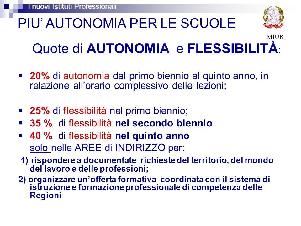 PIU' AUTONOMIA PER LE SCUOLE Quote di AUTONOMIA e FLESSIBILITÀ :  20% di autonomia dal primo biennio al quinto anno, in relazione all'orario complessivo delle lezioni;  25% di flessibilità nel primo biennio;  35 % di flessibilità nel secondo biennio  40 % di flessibilità nel quinto anno solo nelle AREE di INDIRIZZO per: 1) rispondere a documentate richieste del territorio, del mondo del lavoro e delle professioni; 2) organizzare un'offerta formativa coordinata con il sistema di istruzione e formazione professionale di competenza delle Regioni.