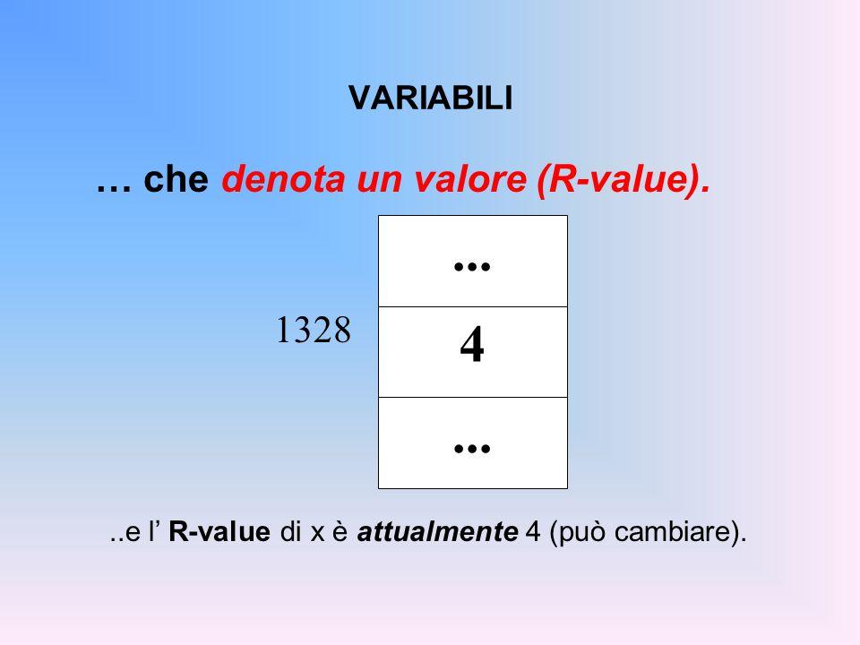 DEFINIZIONE DI VARIABILE È la frase che introduce una nuova variabile  identificata da un dato simbolo  e atta a denotare valori di un ben preciso tipo