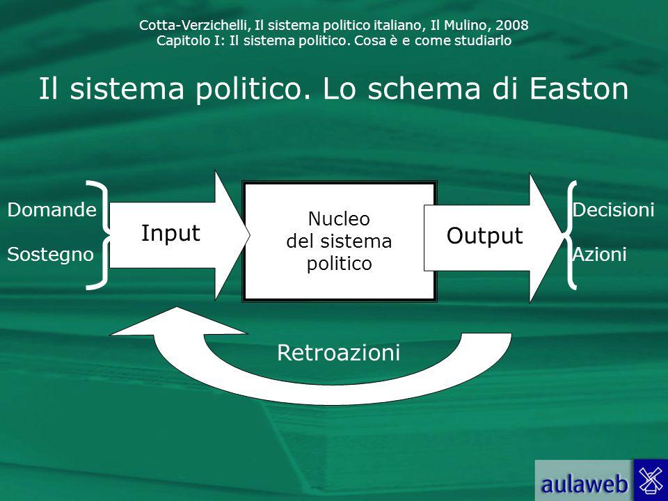 Cotta-Verzichelli, Il sistema politico italiano, Il Mulino, 2008 Capitolo I: Il sistema politico. Cosa è e come studiarlo Il sistema politico. Lo sche