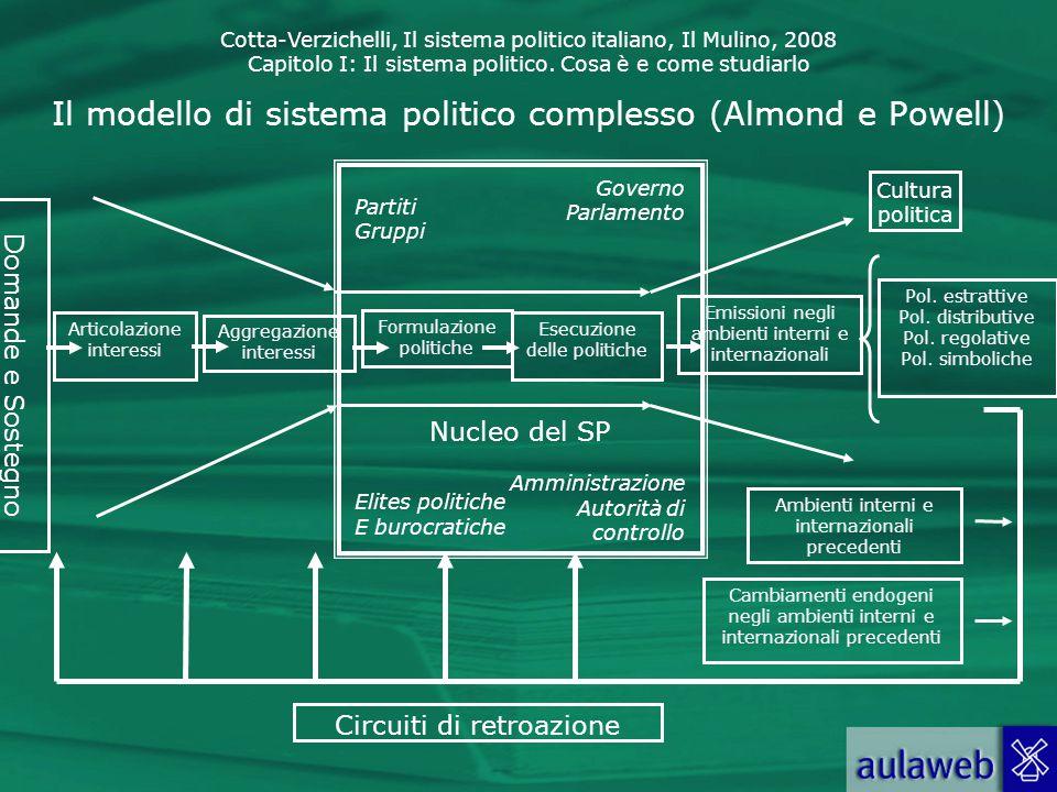 Cotta-Verzichelli, Il sistema politico italiano, Il Mulino, 2008 Capitolo I: Il sistema politico. Cosa è e come studiarlo Il modello di sistema politi