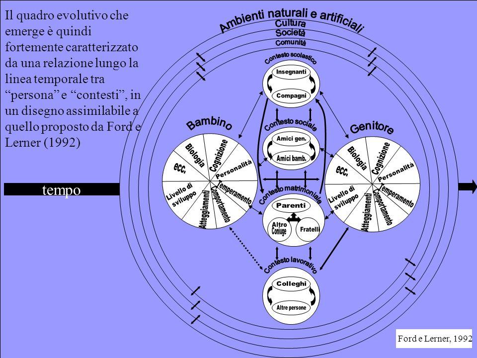 Il quadro evolutivo che emerge è quindi fortemente caratterizzato da una relazione lungo la linea temporale tra persona e contesti , in un disegno assimilabile a quello proposto da Ford e Lerner (1992) tempo Ford e Lerner, 1992