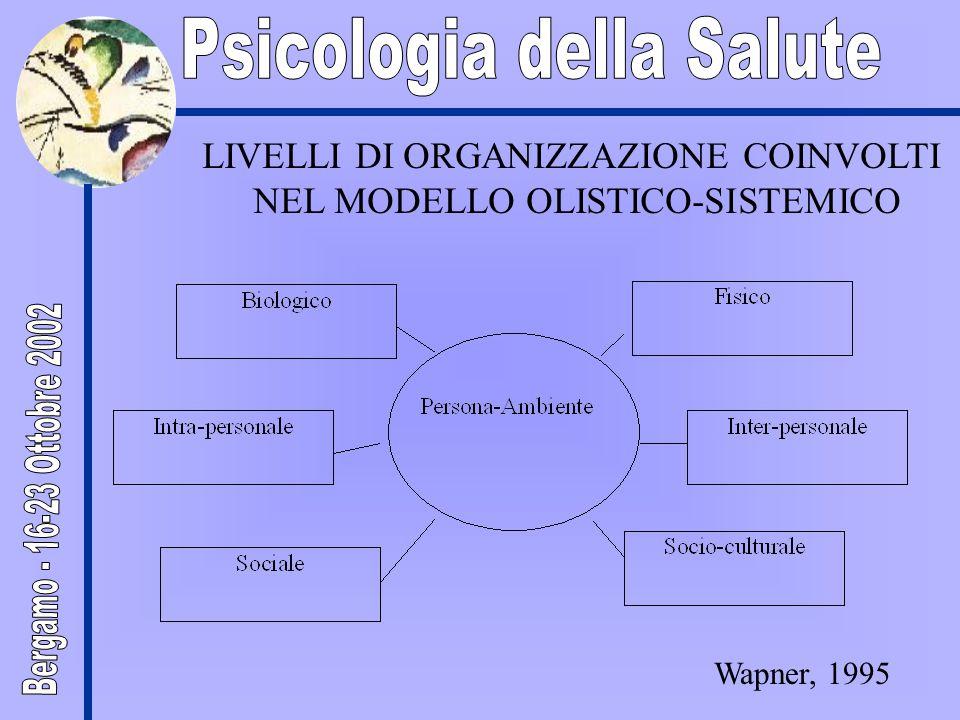 LIVELLI DI ORGANIZZAZIONE COINVOLTI NEL MODELLO OLISTICO-SISTEMICO Wapner, 1995