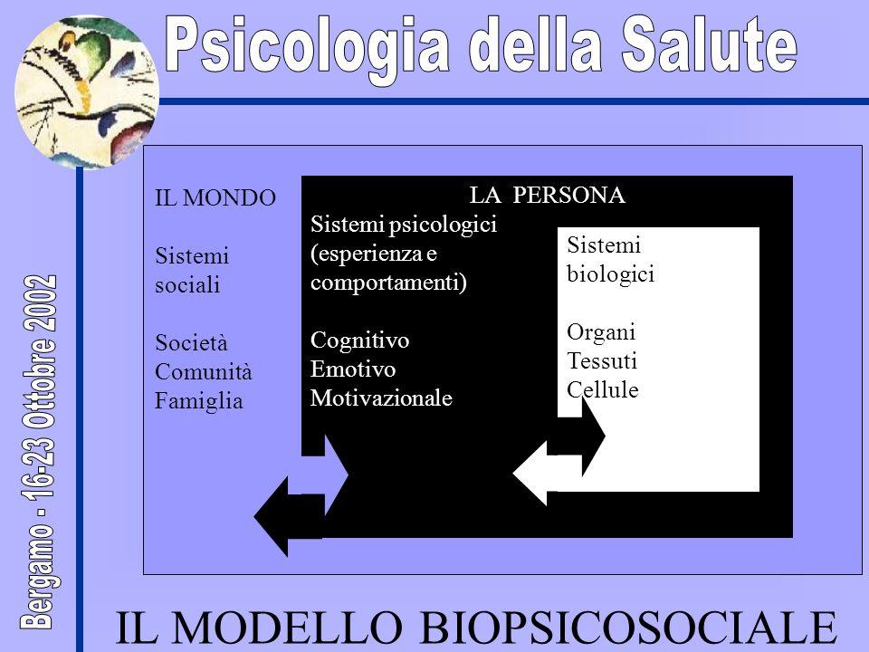 IL MONDO Sistemi sociali Società Comunità Famiglia LA PERSONA Sistemi psicologici (esperienza e comportamenti) Cognitivo Emotivo Motivazionale Sistemi biologici Organi Tessuti Cellule IL MODELLO BIOPSICOSOCIALE
