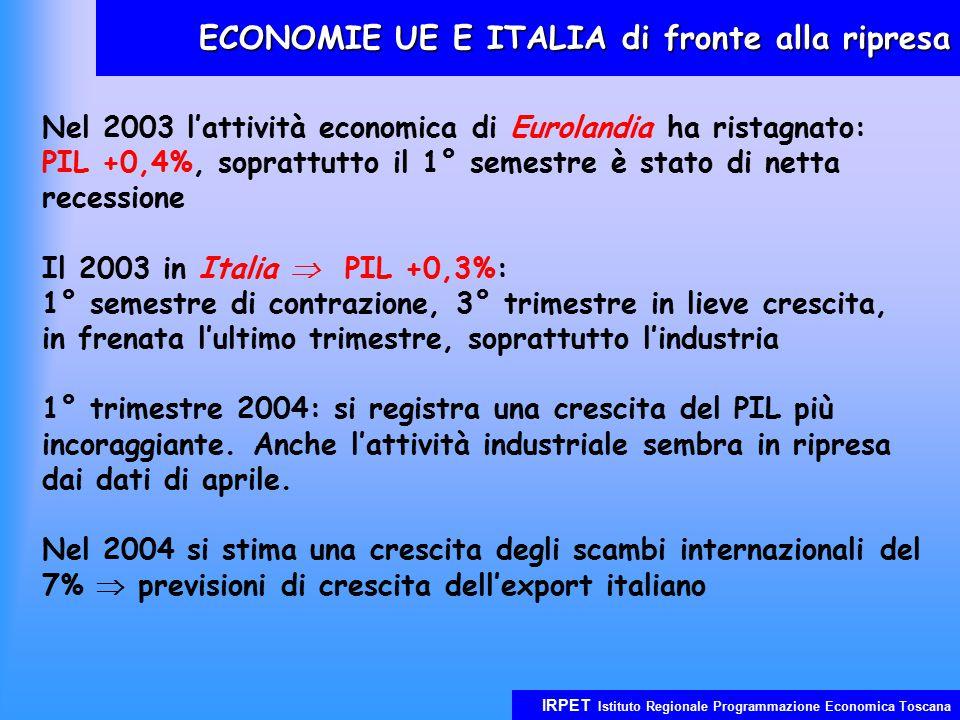 IRPET Istituto Regionale Programmazione Economica Toscana ECONOMIE UE E ITALIA di fronte alla ripresa Nel 2003 l'attività economica di Eurolandia ha r