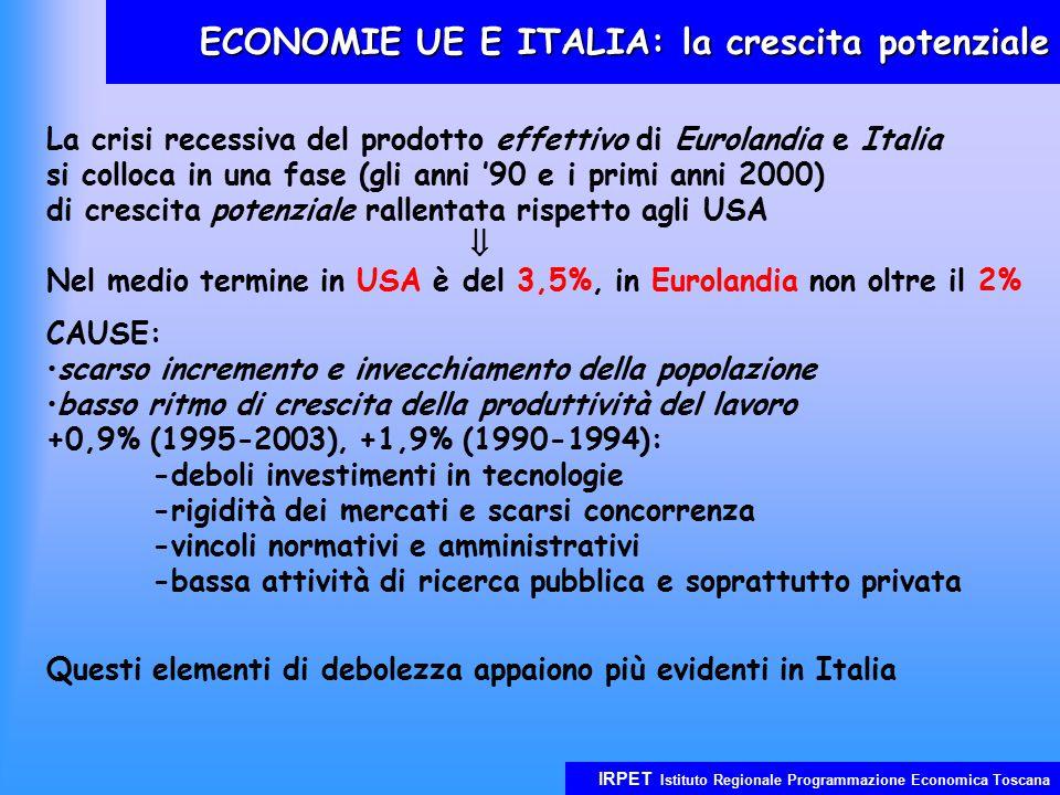 IRPET Istituto Regionale Programmazione Economica Toscana ECONOMIE UE E ITALIA: la crescita potenziale La crisi recessiva del prodotto effettivo di Eurolandia e Italia si colloca in una fase (gli anni '90 e i primi anni 2000) di crescita potenziale rallentata rispetto agli USA  Nel medio termine in USA è del 3,5%, in Eurolandia non oltre il 2% CAUSE: scarso incremento e invecchiamento della popolazione basso ritmo di crescita della produttività del lavoro +0,9% (1995-2003), +1,9% (1990-1994): -deboli investimenti in tecnologie -rigidità dei mercati e scarsi concorrenza -vincoli normativi e amministrativi -bassa attività di ricerca pubblica e soprattutto privata Questi elementi di debolezza appaiono più evidenti in Italia