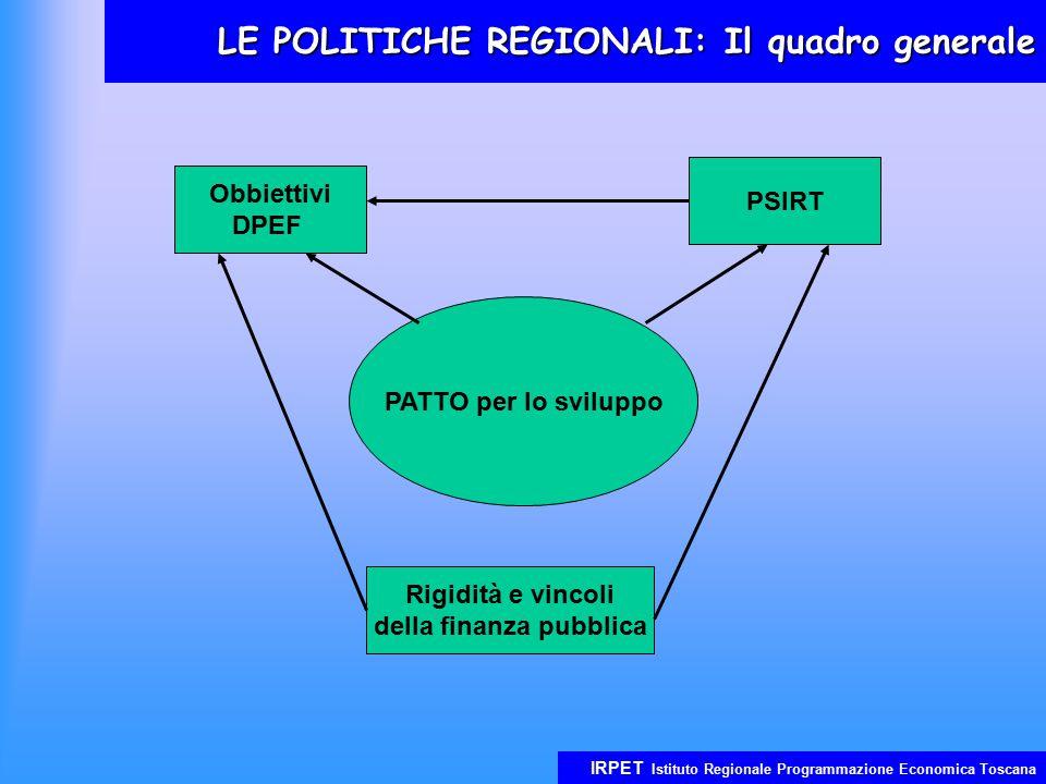 IRPET Istituto Regionale Programmazione Economica Toscana LE POLITICHE REGIONALI: Il quadro generale PATTO per lo sviluppo Obbiettivi DPEF PSIRT Rigidità e vincoli della finanza pubblica