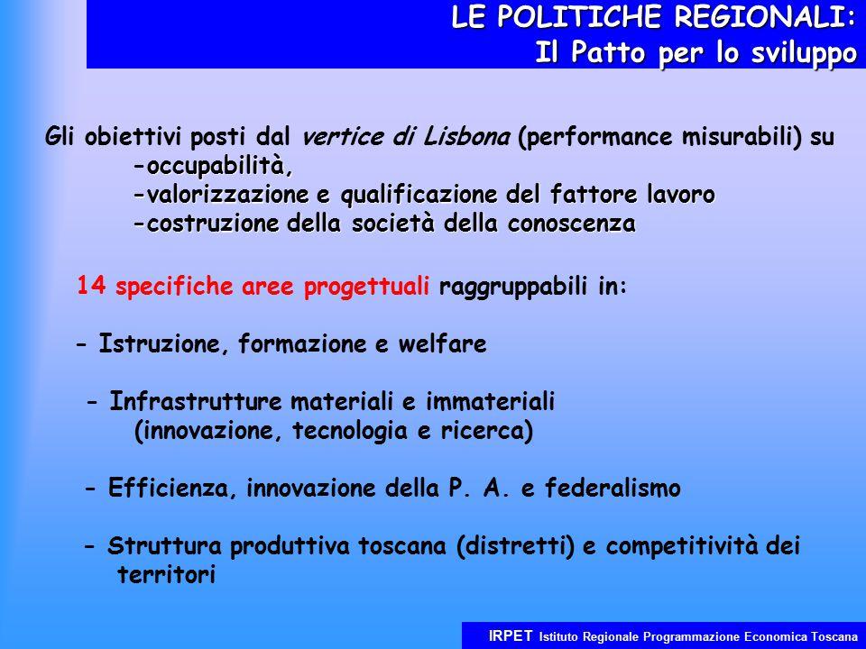 IRPET Istituto Regionale Programmazione Economica Toscana LE POLITICHE REGIONALI: Il Patto per lo sviluppo Gli obiettivi posti dal vertice di Lisbona