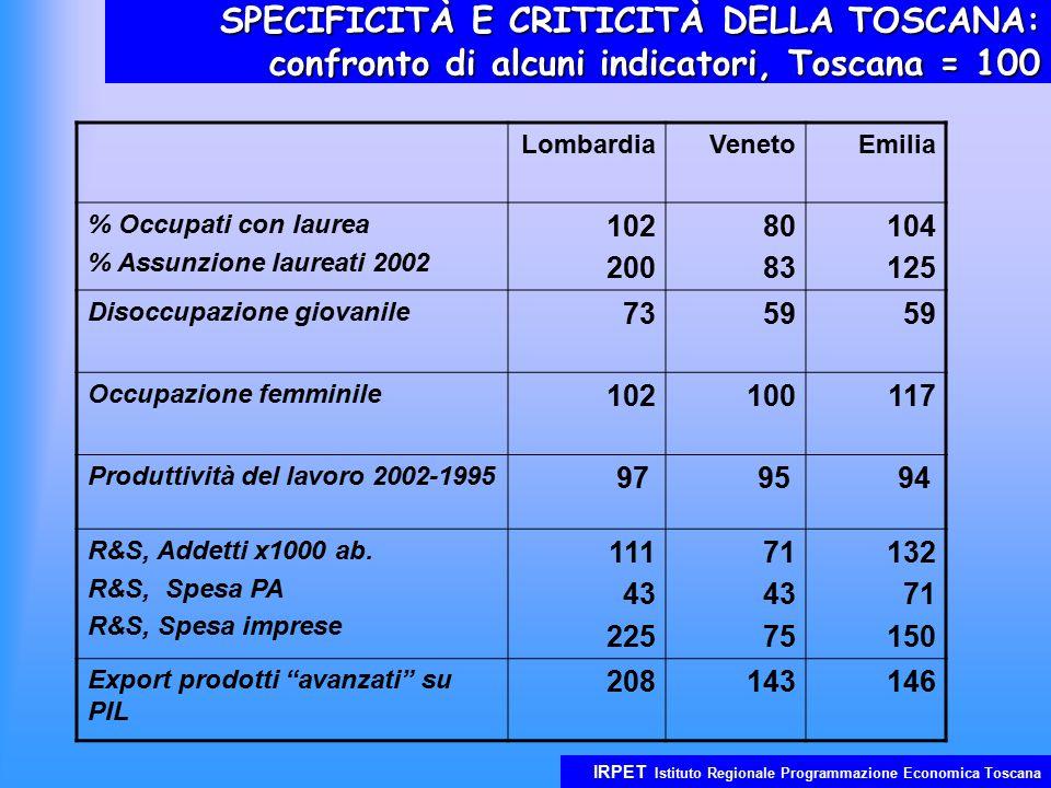 IRPET Istituto Regionale Programmazione Economica Toscana SPECIFICITÀ E CRITICITÀ DELLA TOSCANA: confronto di alcuni indicatori, Toscana = 100 Lombard