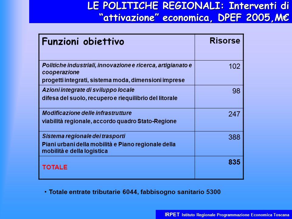 IRPET Istituto Regionale Programmazione Economica Toscana LE POLITICHE REGIONALI: Il Piano Straordinario degli Investimenti PSIRT, 12 programmi, consistenza: 2100 M€ Effetti Effetti: nel periodo 2004-2007 il tasso di crescita del PIL regionale: + 0,35% nel periodo 2008-2015 deviazione del PIL: + 0,2% medio annuo.