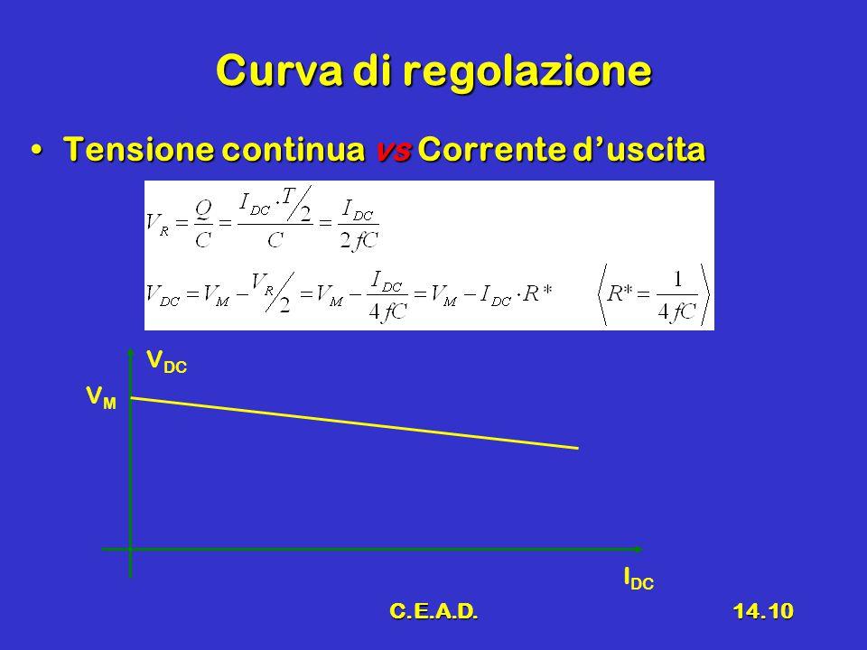 C.E.A.D.14.10 Curva di regolazione Tensione continua vs Corrente d'uscitaTensione continua vs Corrente d'uscita V DC I DC VMVM