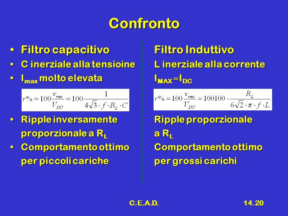 C.E.A.D.14.20 Confronto Filtro capacitivoFiltro InduttivoFiltro capacitivoFiltro Induttivo C inerziale alla tensioineL inerziale alla correnteC inerziale alla tensioineL inerziale alla corrente I max molto elevataI MAX ≈I DCI max molto elevataI MAX ≈I DC Ripple inversamenteRipple proporzionaleRipple inversamenteRipple proporzionale proporzionale a R L a R L Comportamento ottimoComportamento ottimoComportamento ottimoComportamento ottimo per piccoli caricheper grossi carichi