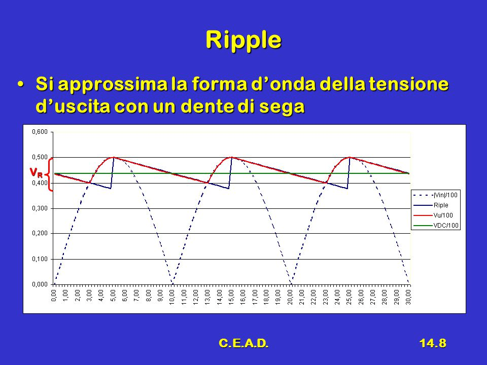 C.E.A.D.14.8 Ripple Si approssima la forma d'onda della tensione d'uscita con un dente di segaSi approssima la forma d'onda della tensione d'uscita con un dente di sega VRVRVRVR