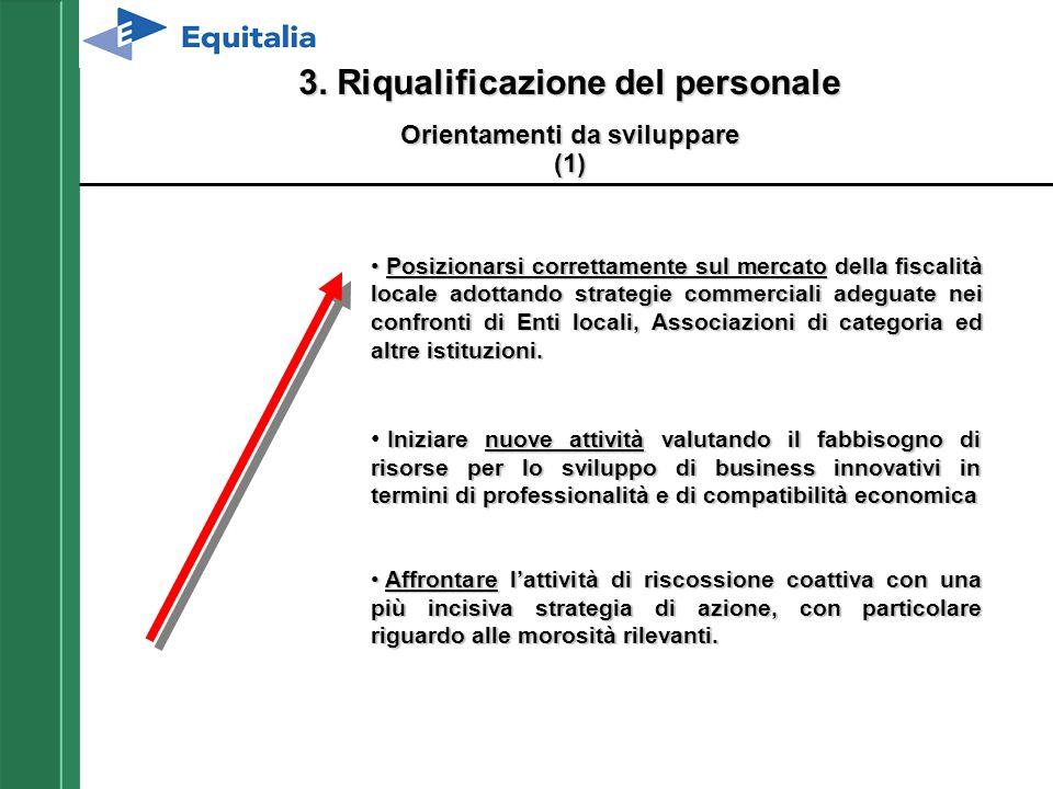 3. Riqualificazione del personale Orientamenti da sviluppare (1) Posizionarsi correttamente sul mercato della fiscalità locale adottando strategie com