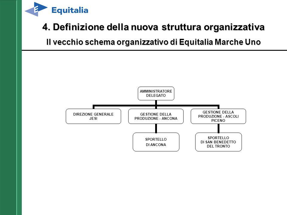4. Definizione della nuova struttura organizzativa Il vecchio schema organizzativo di Equitalia Marche Uno AMMINISTRATORE DELEGATO DIREZIONE GENERALE