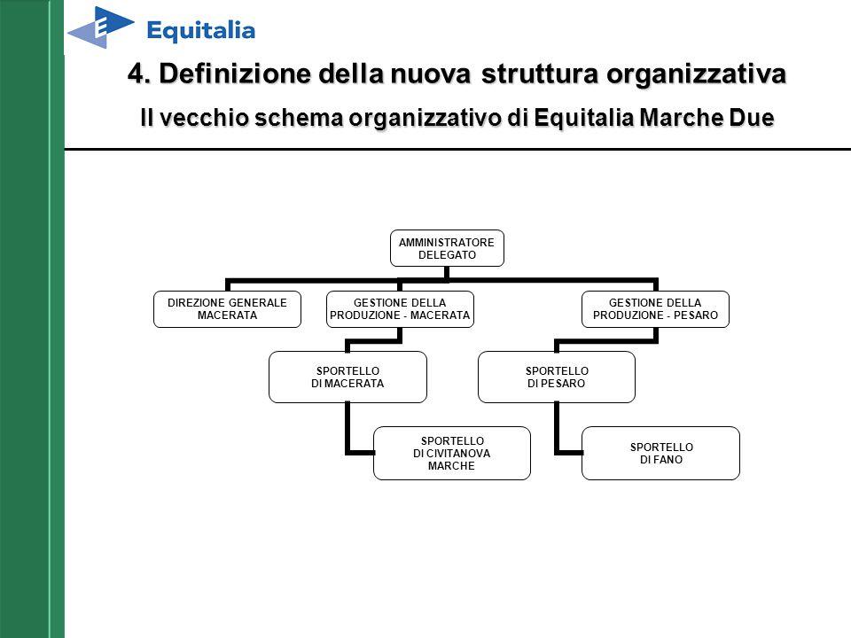 4. Definizione della nuova struttura organizzativa Il vecchio schema organizzativo di Equitalia Marche Due AMMINISTRATORE DELEGATO DIREZIONE GENERALE