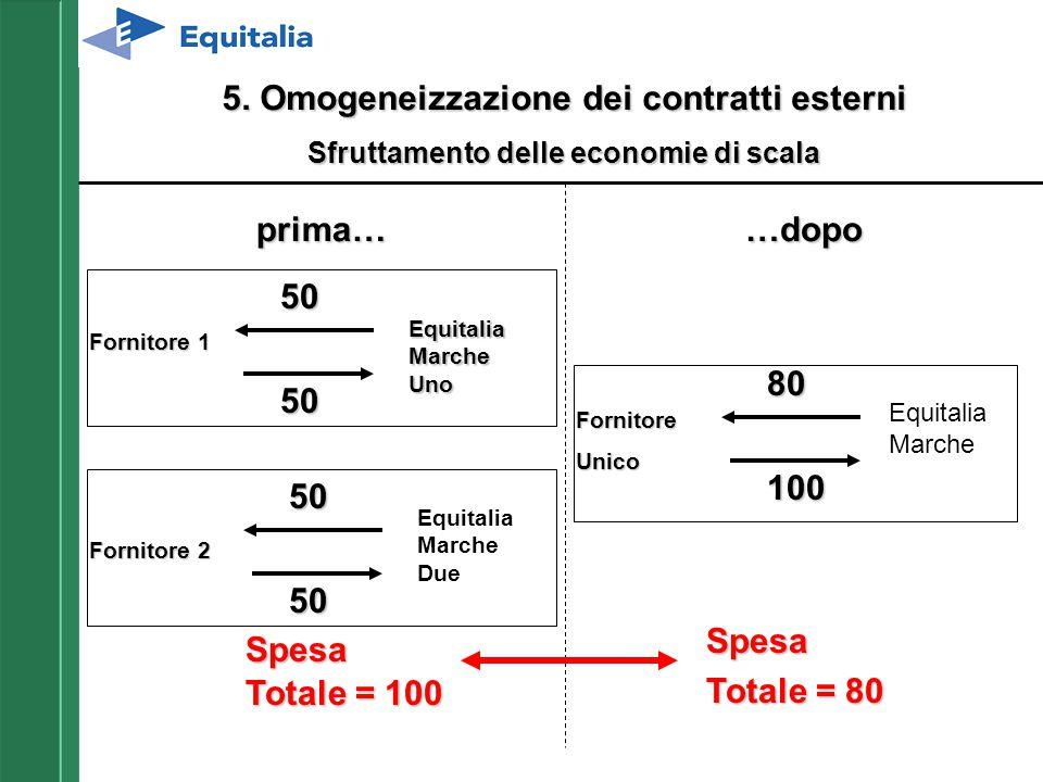 5. Omogeneizzazione dei contratti esterni Sfruttamento delle economie di scala Equitalia Marche Uno Fornitore 1 Fornitore 2 50 50 50 50 Spesa Totale =