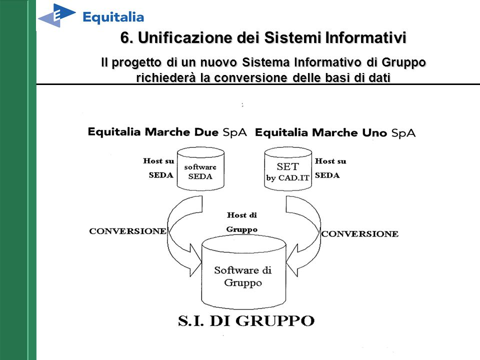 6. Unificazione dei Sistemi Informativi Il progetto di un nuovo Sistema Informativo di Gruppo richiederà la conversione delle basi di dati