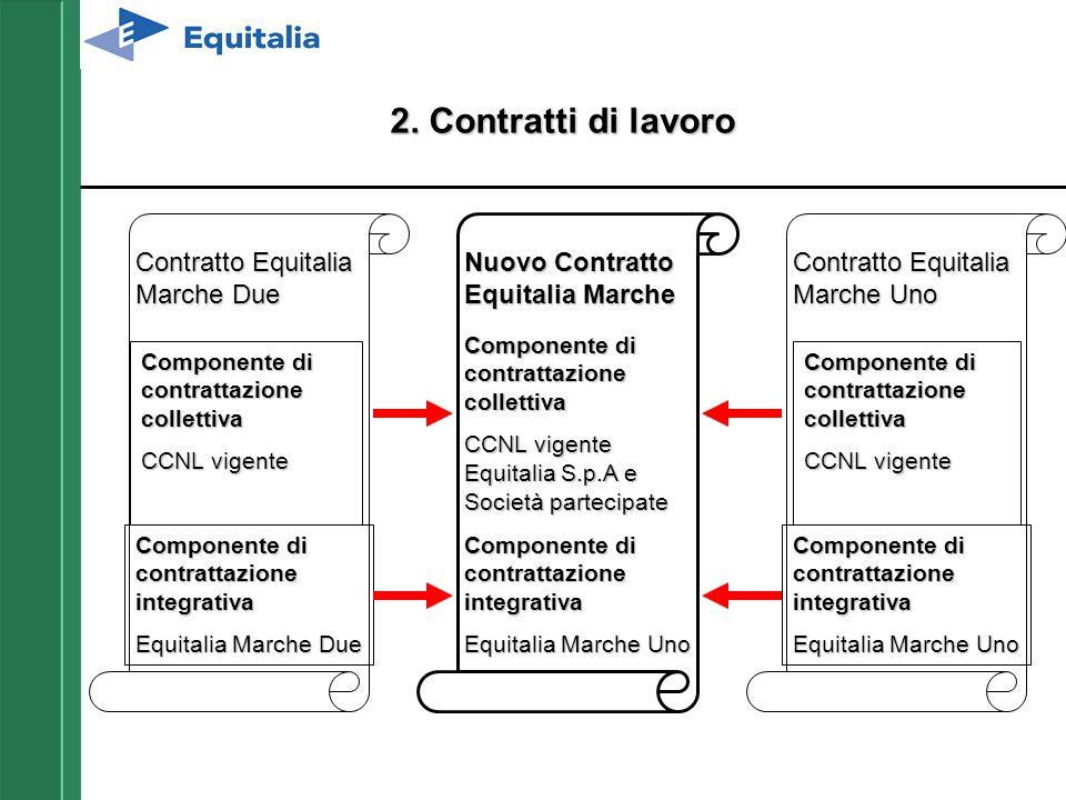 2. Contratti di lavoro Contratto Equitalia Marche Due Componente di contrattazione collettiva CCNL vigente Componente di contrattazione integrativa Eq