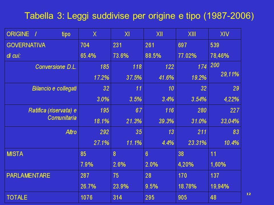 12 Tabella 3: Leggi suddivise per origine e tipo (1987-2006)