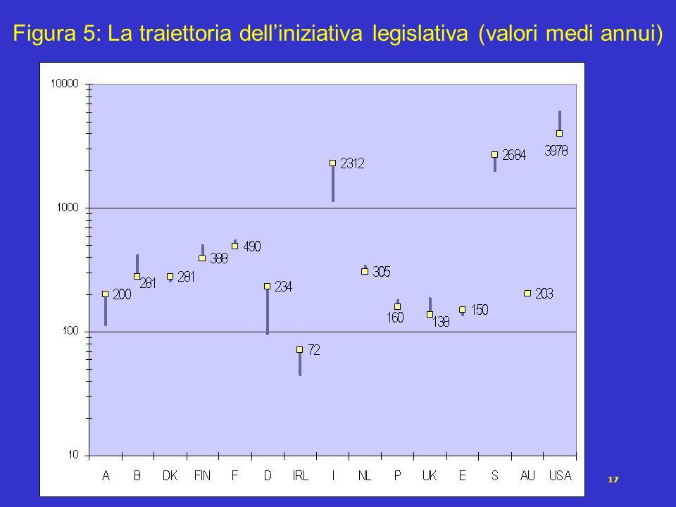 17 Figura 5: La traiettoria dell'iniziativa legislativa (valori medi annui)