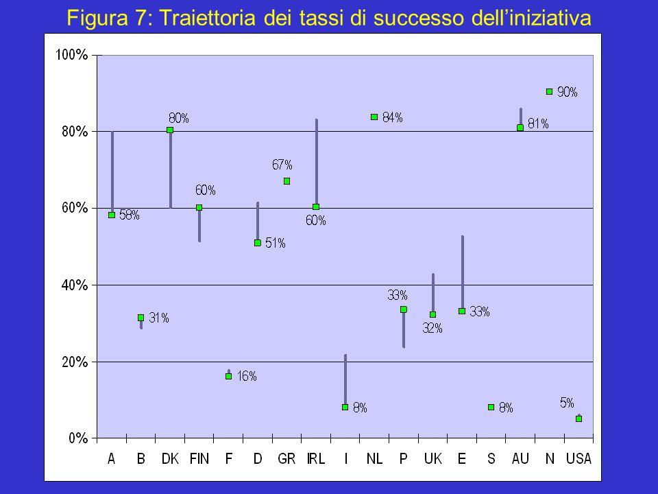 19 Figura 7: Traiettoria dei tassi di successo dell'iniziativa