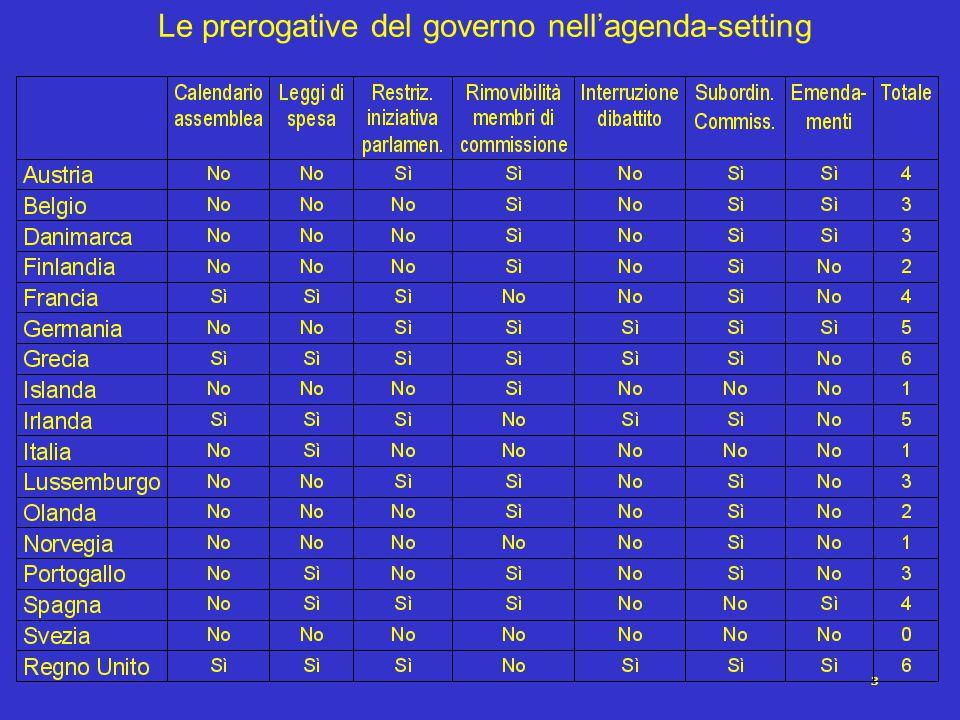 3 Le prerogative del governo nell'agenda-setting